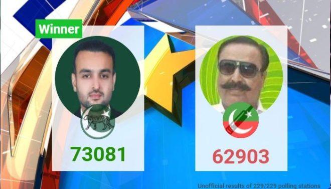پی پی 84 خوشاب ضمنی الیکشن: ن لیگ نے اپنی نشست دوبارہ حاصل کرلی